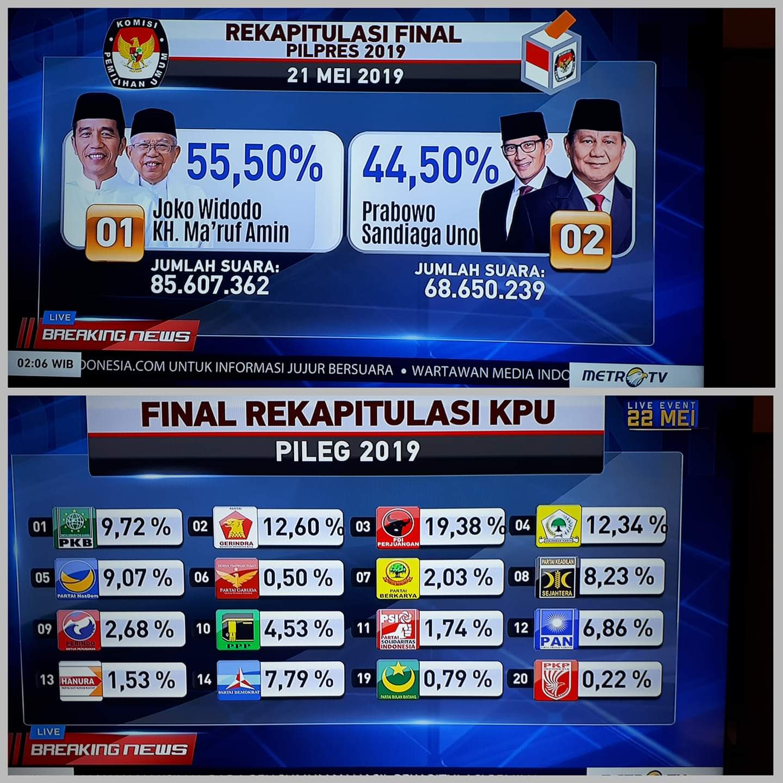 Rekapitulasi Nasional Rampung, Jokowi 55,50 % Prabowo 44,50 %